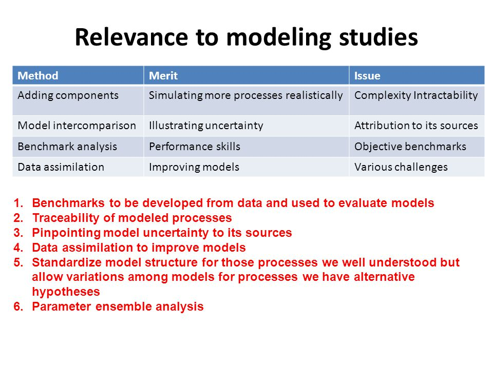Relevance to modeling studies MethodMeritIssue Adding componentsSimulating more processes realisticallyComplexity Intractability Model intercomparisonIllustrating uncertaintyAttribution to its sources Benchmark analysisPerformance skillsObjective benchmarks Data assimilationImproving modelsVarious challenges 1.Benchmarks to be developed from data and used to evaluate models 2.Traceability of modeled processes 3.Pinpointing model uncertainty to its sources 4.Data assimilation to improve models 5.Standardize model structure for those processes we well understood but allow variations among models for processes we have alternative hypotheses 6.Parameter ensemble analysis