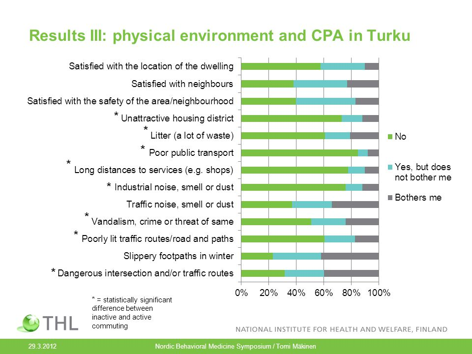 Results III: physical environment and CPA in Turku 29.3.2012 Nordic Behavioral Medicine Symposium / Tomi Mäkinen * * * * * * * * * = statistically significant difference between inactive and active commuting