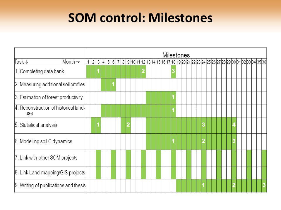 Milestones Task  Month  123456789101112131415161718192021222324252627282930313233343536 1. Completing data bank 123 2. Measuring additional soil pro