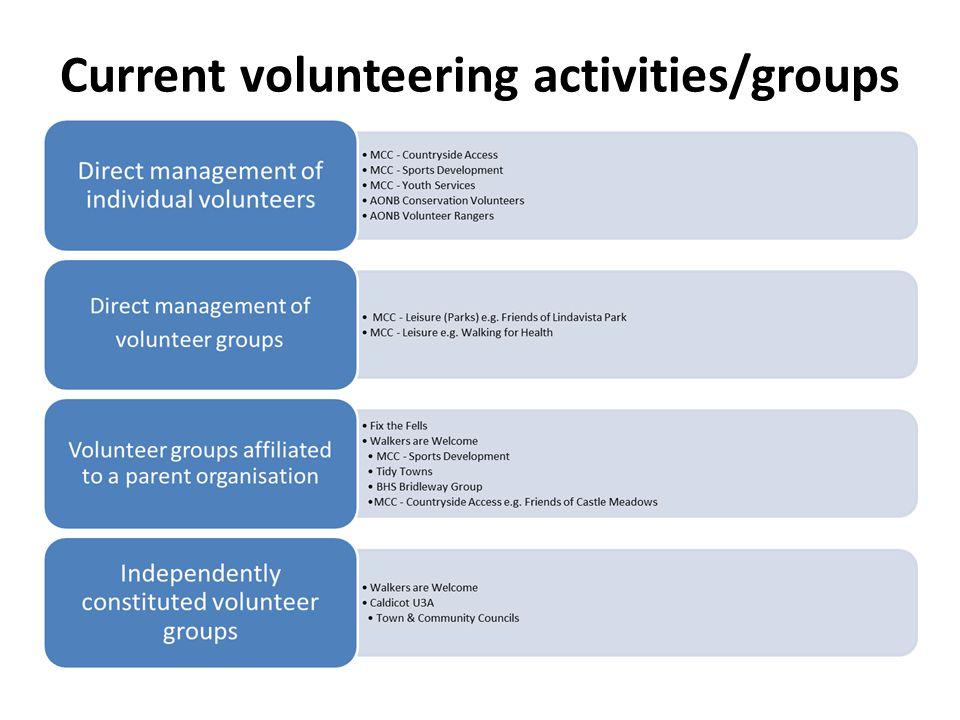 Current volunteering activities/groups