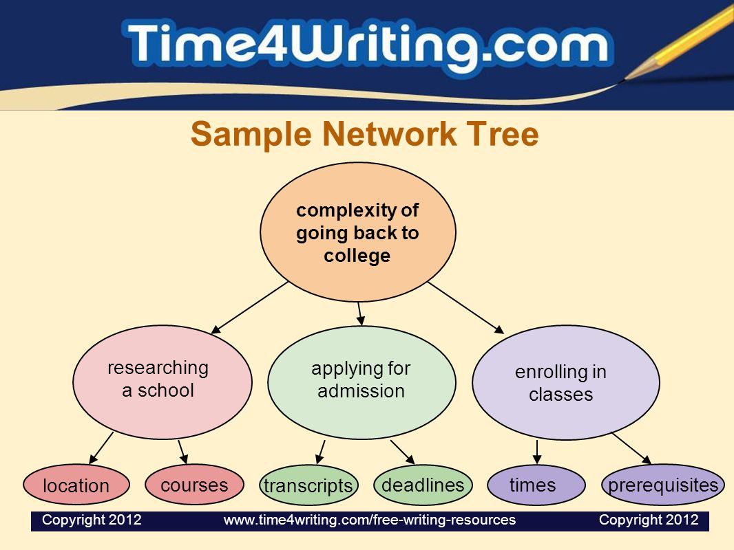 Sample Network Tree complexity of going back to college researching a school applying for admission enrolling in classes location courses transcripts deadlines times prerequisites Copyright 2012 www.time4writing.com/free-writing-resources Copyright 2012