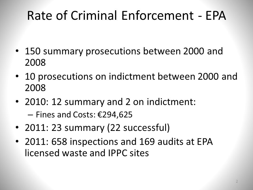 Rate of Criminal Enforcement - EPA 150 summary prosecutions between 2000 and 2008 10 prosecutions on indictment between 2000 and 2008 2010: 12 summary and 2 on indictment: – Fines and Costs: €294,625 2011: 23 summary (22 successful) 2011: 658 inspections and 169 audits at EPA licensed waste and IPPC sites 2
