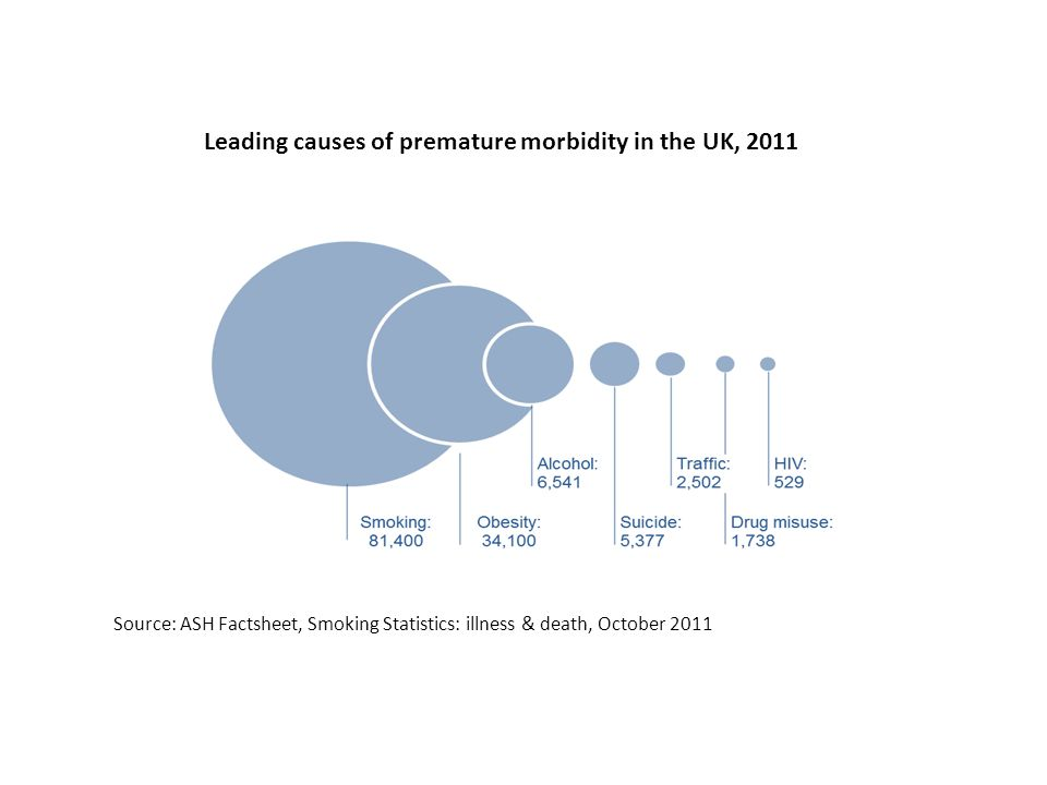 Leading causes of premature morbidity in the UK, 2011 Source: ASH Factsheet, Smoking Statistics: illness & death, October 2011