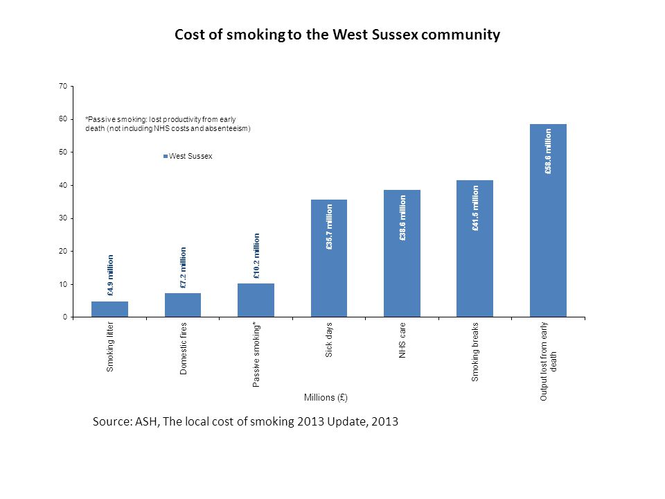 Source: ASH, The local cost of smoking 2013 Update, 2013 Cost of smoking to the West Sussex community