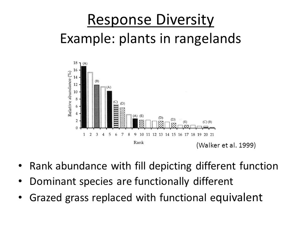 Response Diversity Example: plants in rangelands Rank abundance with fill depicting different function Dominant species are functionally different Grazed grass replaced with functional e quivalent (Walker et al.