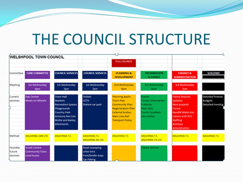 THE COUNCIL STRUCTURE