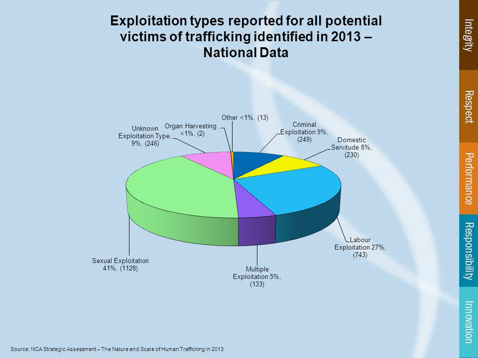 Exploitation types reported for all potential victims of trafficking identified in 2013 – National Data Source: NCA Strategic Assessment – The Nature and Scale of Human Trafficking in 2013