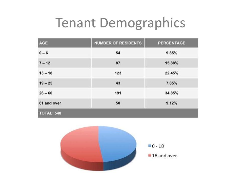 Tenant Demographics