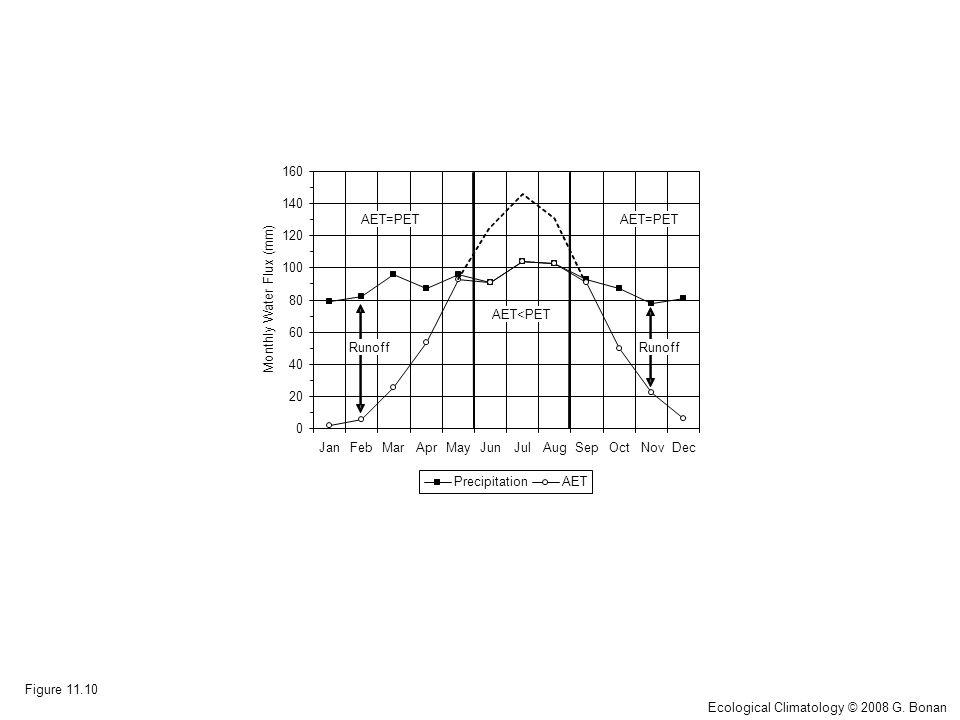 Figure 11.10 0 20 40 60 80 100 120 140 160 JanFebMarAprMayJunJulAugSepOctNovDec Monthly Water Flux (mm) PrecipitationAET AET=PET AET<PET Runoff Ecological Climatology © 2008 G.