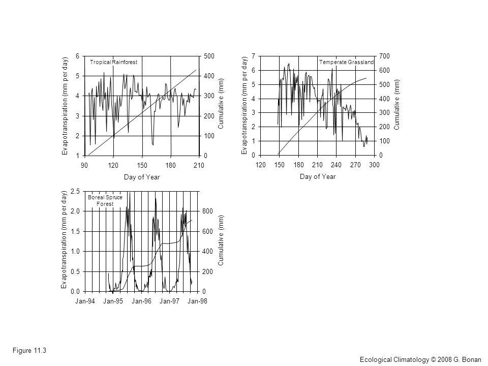 0.0 0.5 1.0 1.5 2.0 2.5 Jan-94Jan-95Jan-96Jan-97Jan-98 Evapotranspiration (mm per day) 0 200 400 600 800 Cumulative (mm) Boreal Spruce Forest 1 2 3 4 5 6 90120150180210 Day of Year Evapotranspiration (mm per day) 0 100 200 300 400 500 Cumulative (mm) Tropical Rainforest 0 1 2 3 4 5 6 7 120150180210240270300 Day of Year Evapotranspiration (mm per day) 0 100 200 300 400 500 600 700 Cumulative (mm) Temperate Grassland Figure 11.3 Ecological Climatology © 2008 G.
