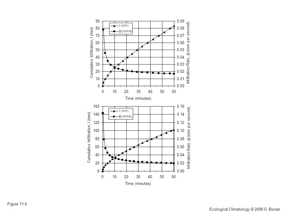 0 10 20 30 40 50 60 70 80 90 0102030405060 Time (minutes) Cumulative Infiltration, I (mm) 0.00 0.01 0.02 0.03 0.04 0.05 0.06 0.07 0.08 0.09 Infiltration Rate,  i  (mm per second) I (mm)  i  (mm/s) Figure 11.6 Ecological Climatology © 2008 G.