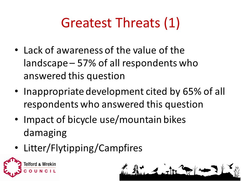 Greatest Threats (1) Lack of awareness of the value of the landscape – 57% of all respondents who answered this question Inappropriate development cit