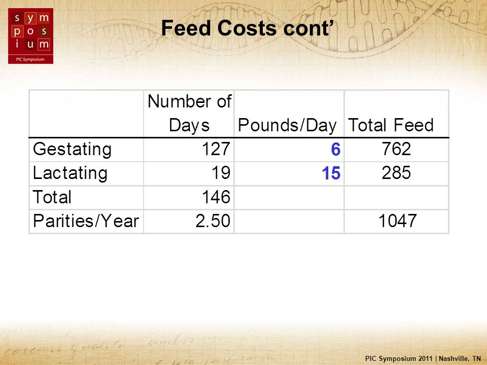 PIC Symposium 2011 | Nashville, TN Feed Costs cont'