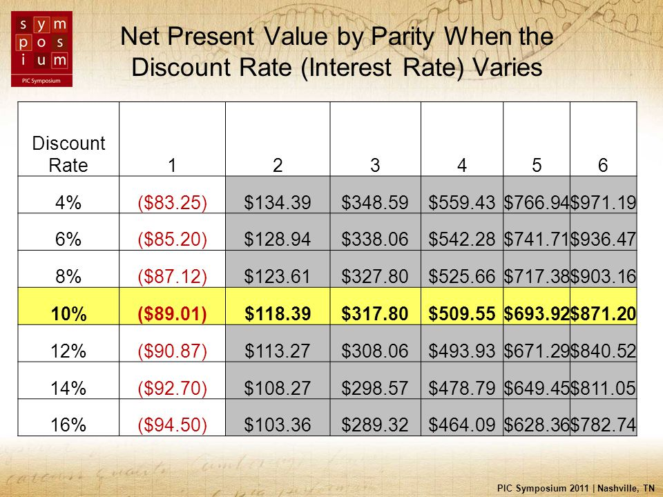 PIC Symposium 2011 | Nashville, TN Net Present Value by Parity When the Discount Rate (Interest Rate) Varies Discount Rate123456 4%($83.25)$134.39$348.59$559.43$766.94$971.19 6%($85.20)$128.94$338.06$542.28$741.71$936.47 8%($87.12)$123.61$327.80$525.66$717.38$903.16 10%($89.01)$118.39$317.80$509.55$693.92$871.20 12%($90.87)$113.27$308.06$493.93$671.29$840.52 14%($92.70)$108.27$298.57$478.79$649.45$811.05 16%($94.50)$103.36$289.32$464.09$628.36$782.74
