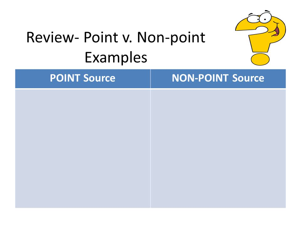 Review- Point v. Non-point Examples POINT SourceNON-POINT Source