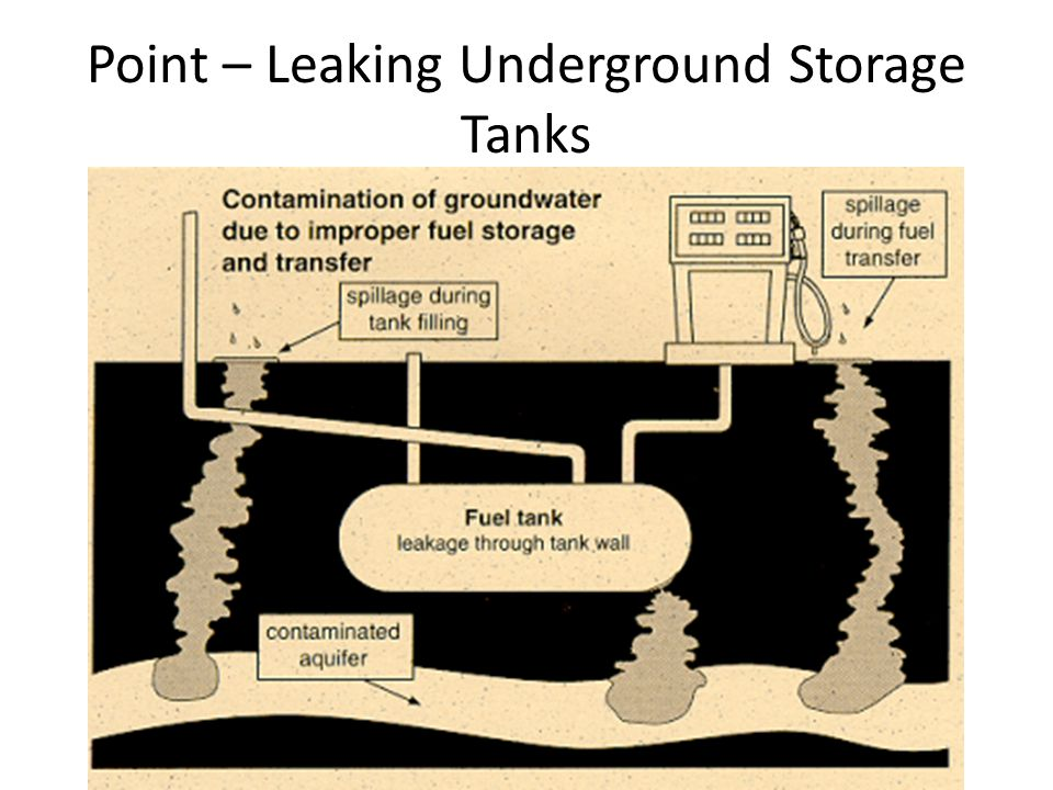 Point – Leaking Underground Storage Tanks