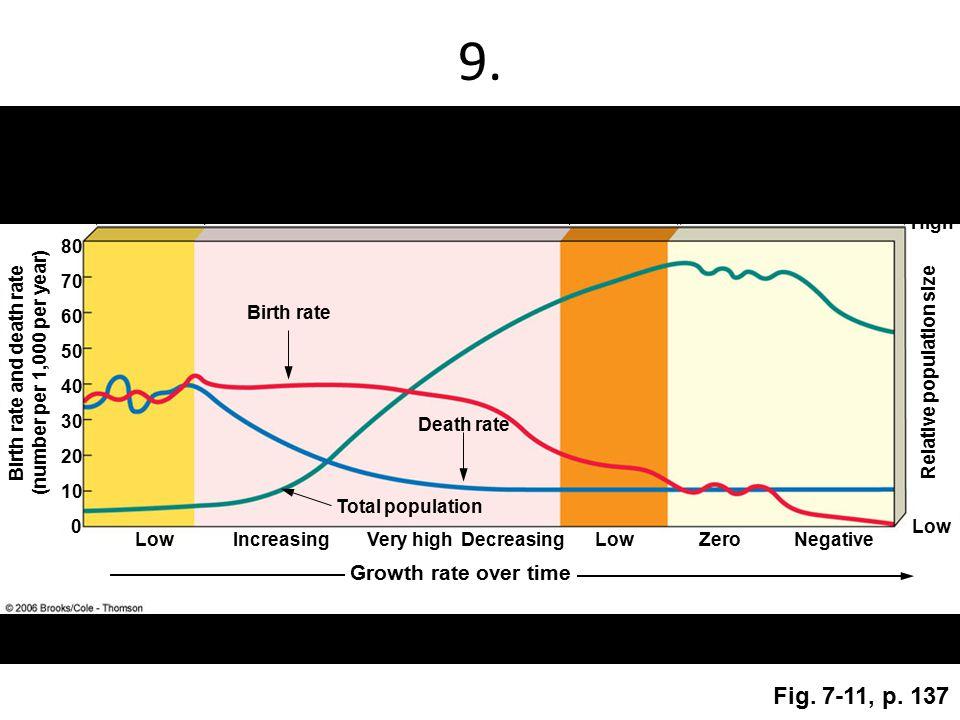 9. Fig. 7-11, p. 137 Stage 1 Preindustrial Stage 2 Transitional Stage 3 Industrial Stage 4 Postindustrial LowIncreasingVery highDecreasingLowZeroNegat