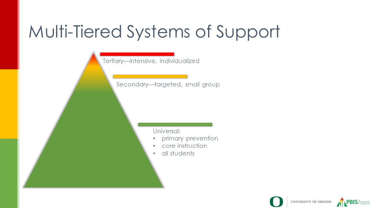 Multi-Tiered Systems of Support Tertiary—intensive, individualized Secondary—targeted, small group Universal: primary prevention core instruction all students