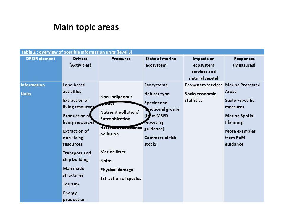 Outline information needs for EC/EEA Annex III Art.