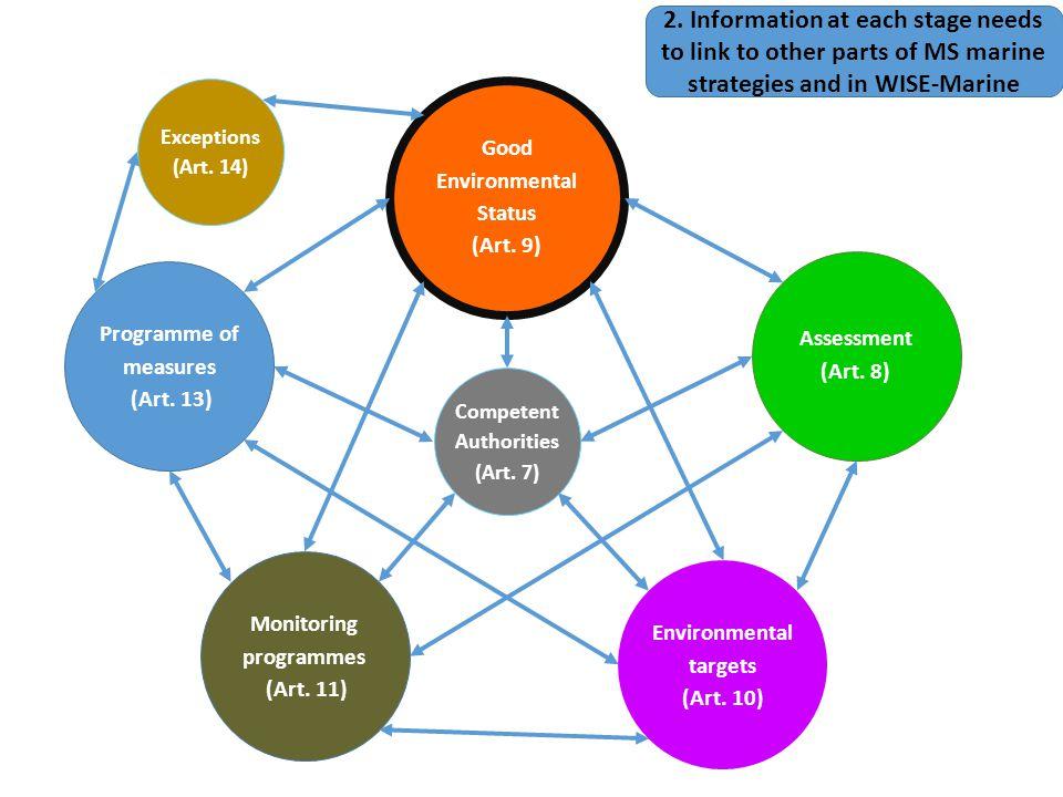BWD Habitats Birds CFP EQSD Nitrates UWWTD MSFD Integration across policies WFD International Conventions 3.