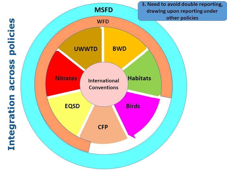 Integration between MS, RSCs & EU Contracting Parties Regional Sea Conventions Member States European Commission/ European Environment Agency Convention obligations EU Directives Similar objectives Similar data RSCs 4.