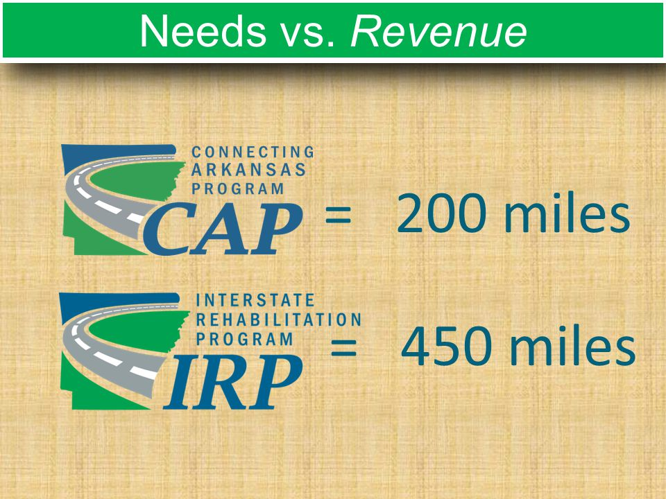 Needs vs. Revenue = 200 miles = 450 miles