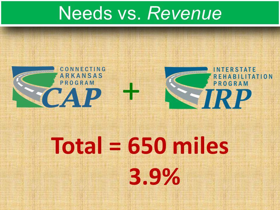 Needs vs. Revenue Total = 650 miles 3.9% +