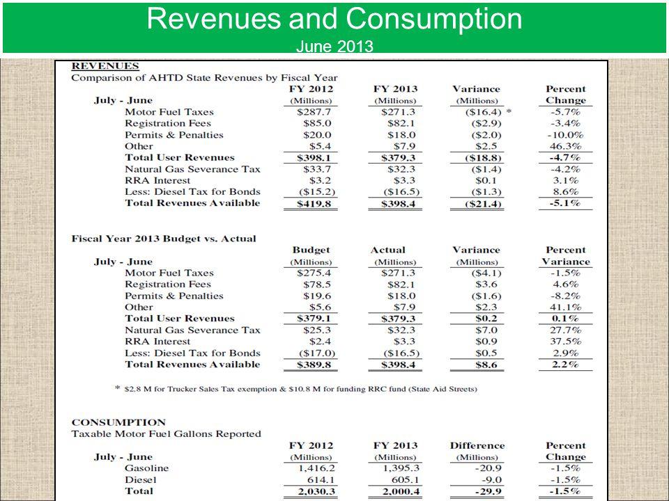 Revenues and Consumption June 2013
