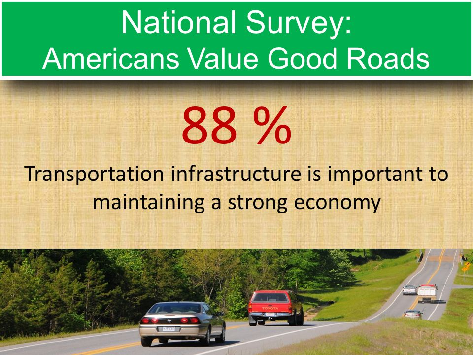 88 % Transportation infrastructure is important to maintaining a strong economy National Survey: Americans Value Good Roads National Survey: Americans Value Good Roads