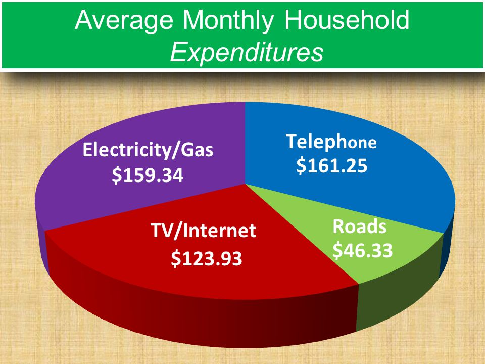 Average Monthly Household Expenditures Average Monthly Household Expenditures