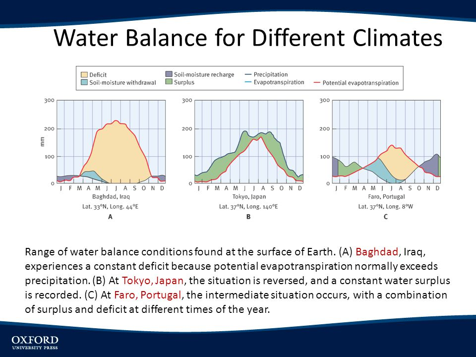 Range of water balance conditions found at the surface of Earth. (A) Baghdad, Iraq, experiences a constant deficit because potential evapotranspiratio