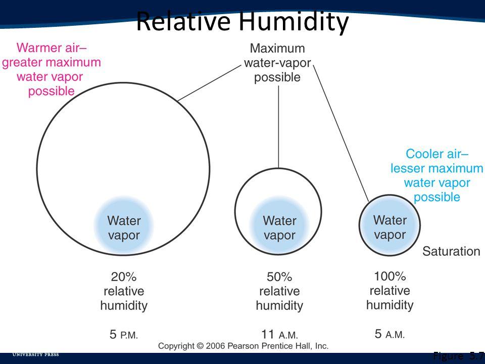 Relative Humidity Figure 5.7