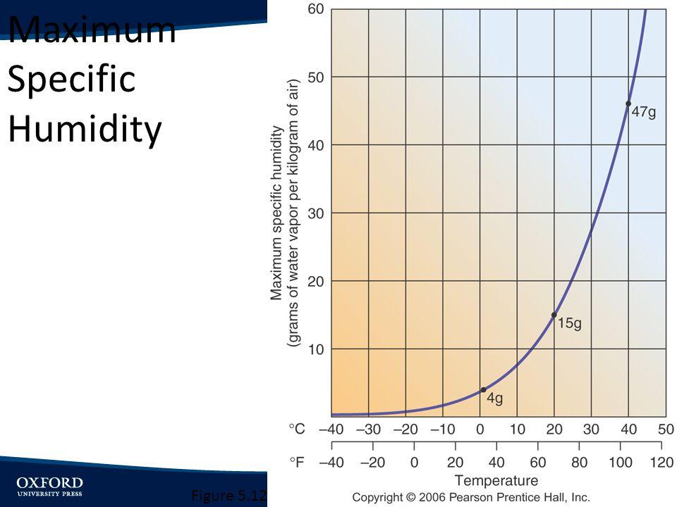 Maximum Specific Humidity Figure 5.12