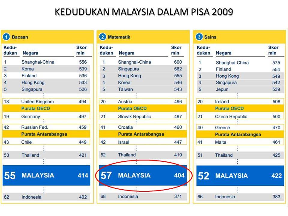 KEDUDUKAN MALAYSIA DALAM PISA 2009
