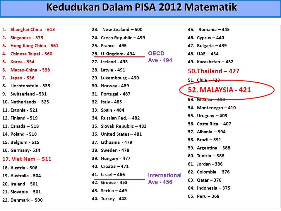 Kedudukan Dalam PISA 2012 Matematik 1. Shanghai-China - 613 2. Singapore - 573 3. Hong Kong-China - 561 4. Chinese Taipei - 560 5. Korea - 554 6. Maca