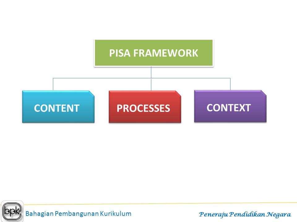 PISA FRAMEWORK CONTENT PROCESSES Bahagian Pembangunan Kurikulum Peneraju Pendidikan Negara CONTEXT