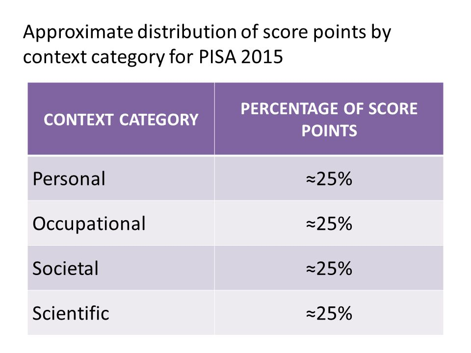 CONTEXT CATEGORY PERCENTAGE OF SCORE POINTS Personal≈25% Occupational≈25% Societal≈25% Scientific≈25% Approximate distribution of score points by cont
