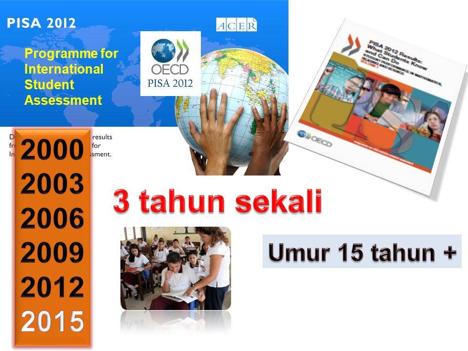 6 KEPENTINGAN MENYERTAI PISA Menunjukkan tahap kesediaan murid Malaysia untuk menempuh alam dewasa Membolehkan penggubal dasar mendapat maklumat tepat mengenai sistem pendidikan bagi mengenal pasti ruang untuk penambahbaikan sistem pendidikan Membuat perbandingan prestasi dan persekitaran pembelajaran murid antara negara Menetapkan matlamat polisi seperti yang dicapai oleh negara lain dan belajar daripada polisi dan amalan di negara lain UNIT PENYELIDIKAN ANTARABANGSA (PISA) BPPDP Bahagian Pembangunan Kurikulum Peneraju Pendidikan Negara