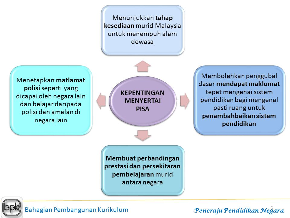 6 KEPENTINGAN MENYERTAI PISA Menunjukkan tahap kesediaan murid Malaysia untuk menempuh alam dewasa Membolehkan penggubal dasar mendapat maklumat tepat