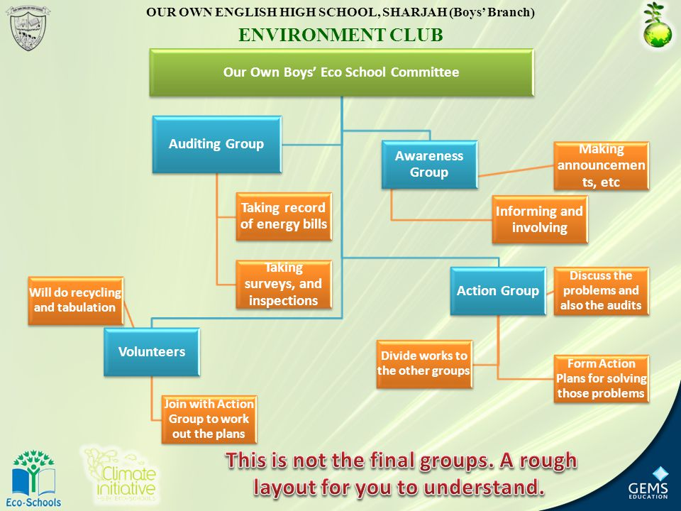 Our Own Boys' Eco School Committee Volunteers Will do recycling and tabulation Join with Action Group to work out the plans Action Group Discuss the problems and also the audits Form Action Plans for solving those problems Divide works to the other groups Awareness Group Informing and involving Making announcem ents, etc Auditing Group Taking record of energy bills Taking surveys, and inspections OUR OWN ENGLISH HIGH SCHOOL, SHARJAH (Boys' Branch) ENVIRONMENT CLUB