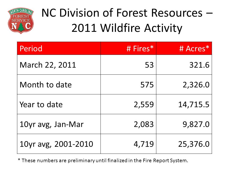 NC Division of Forest Resources – 2011 Wildfire Activity Period# Fires*# Acres* March 22, 201153321.6 Month to date5752,326.0 Year to date2,55914,715.5 10yr avg, Jan-Mar2,0839,827.0 10yr avg, 2001-20104,71925,376.0 * These numbers are preliminary until finalized in the Fire Report System.