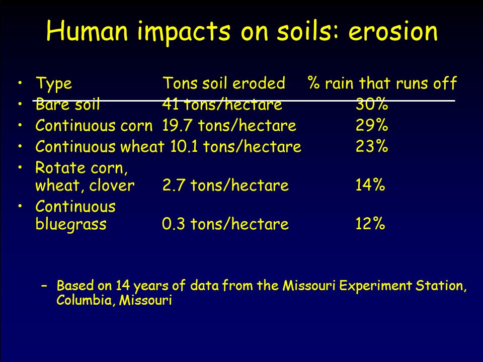 Human impacts on soils: erosion TypeTons soil eroded% rain that runs off Bare soil41 tons/hectare30% Continuous corn19.7 tons/hectare29% Continuous wheat 10.1 tons/hectare23% Rotate corn, wheat, clover2.7 tons/hectare14% Continuous bluegrass0.3 tons/hectare12% –Based on 14 years of data from the Missouri Experiment Station, Columbia, Missouri