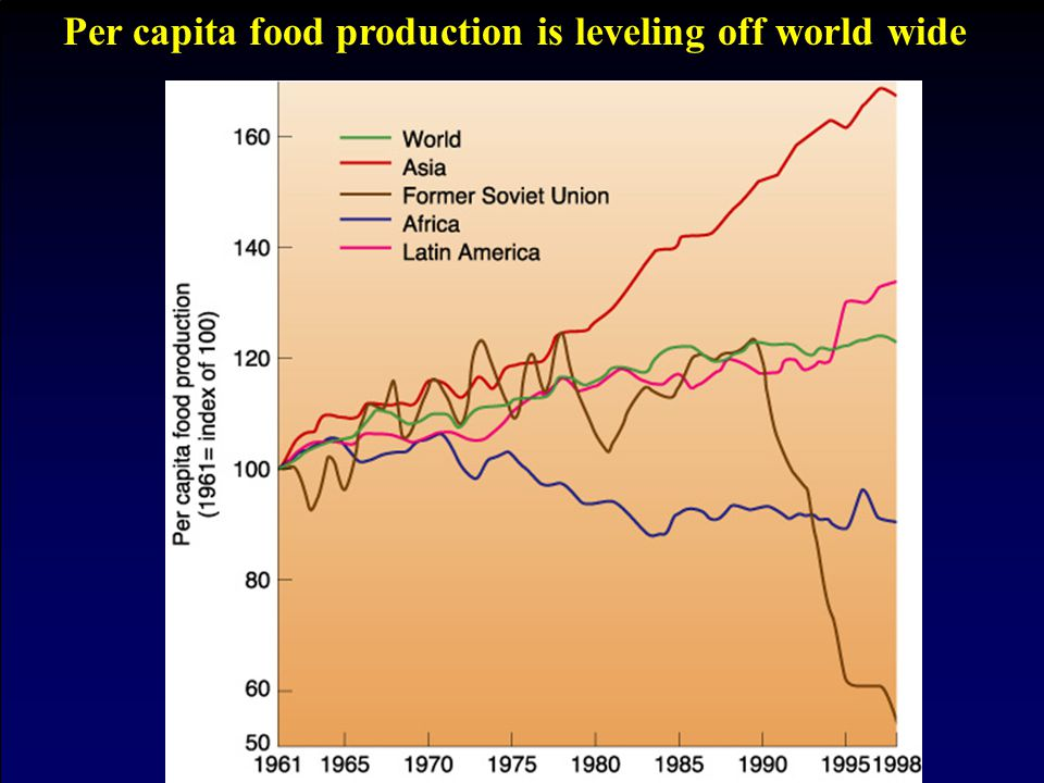 Per capita food production is leveling off world wide