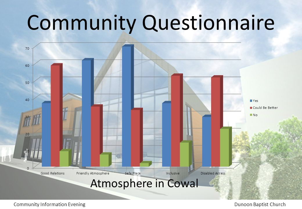 Community Information EveningDunoon Baptist Church Community Questionnaire Atmosphere in Cowal