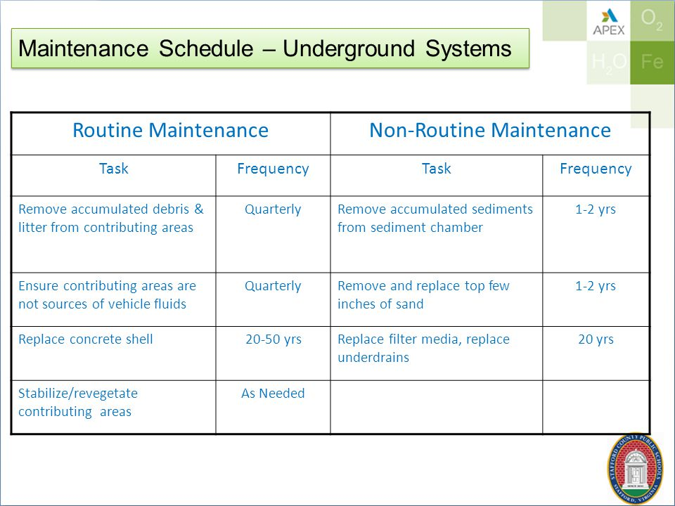 Maintenance Schedule – Underground Systems Routine MaintenanceNon-Routine Maintenance TaskFrequencyTaskFrequency Remove accumulated debris & litter from contributing areas QuarterlyRemove accumulated sediments from sediment chamber 1-2 yrs Ensure contributing areas are not sources of vehicle fluids QuarterlyRemove and replace top few inches of sand 1-2 yrs Replace concrete shell20-50 yrsReplace filter media, replace underdrains 20 yrs Stabilize/revegetate contributing areas As Needed