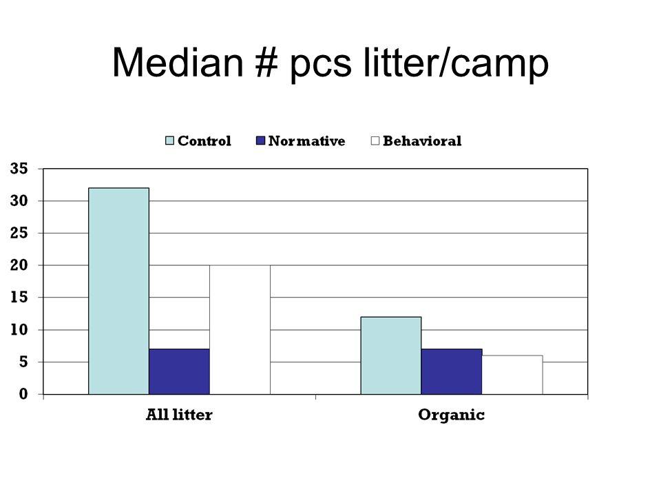 Median # pcs litter/camp