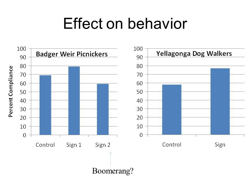 Effect on behavior Boomerang
