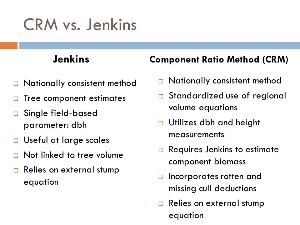 CRM vs. Jenkins Jenkins  Nationally consistent method  Tree component estimates  Single field-based parameter: dbh  Useful at large scales  Not l