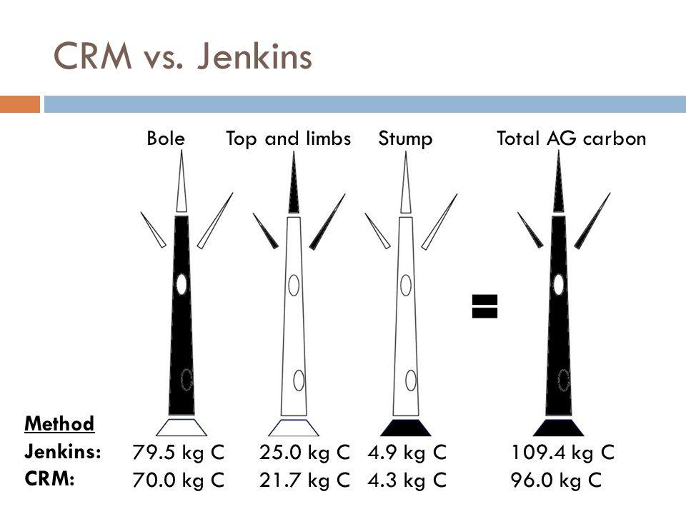 CRM vs. Jenkins Method Jenkins: CRM: 79.5 kg C 70.0 kg C 25.0 kg C 21.7 kg C 4.9 kg C 4.3 kg C 109.4 kg C 96.0 kg C BoleTop and limbsStumpTotal AG car