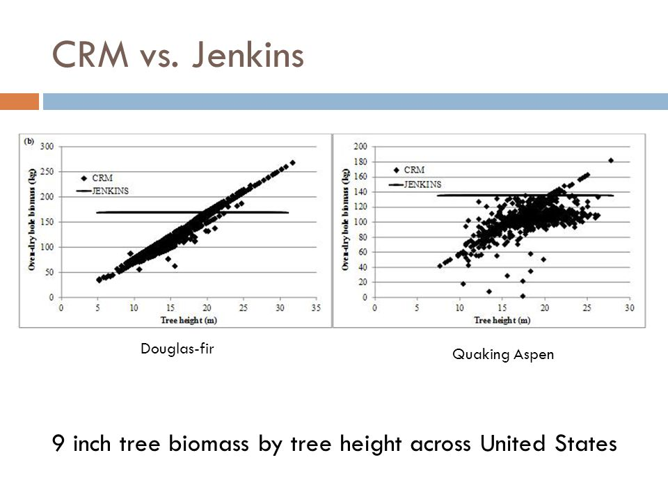 CRM vs. Jenkins 9 inch tree biomass by tree height across United States Douglas-fir Quaking Aspen